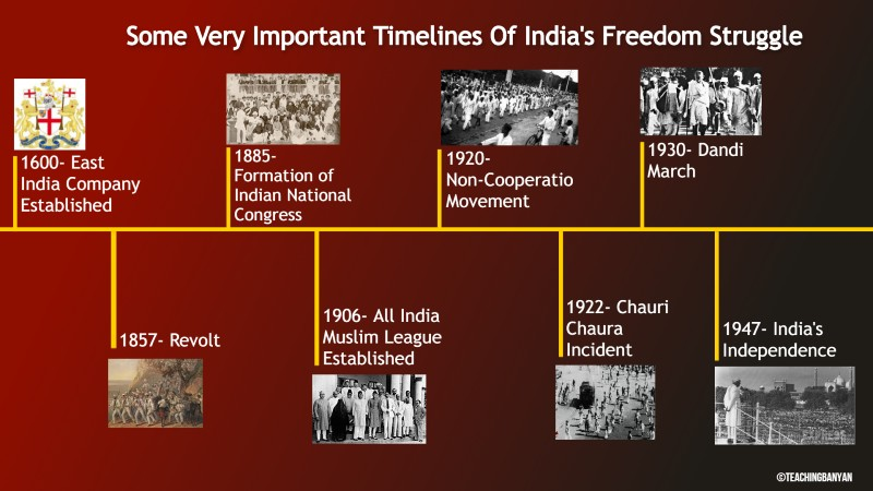 Important Timelines of Independence Struggle of India