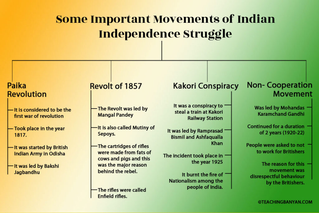 Movements of Indian Independence Struggle
